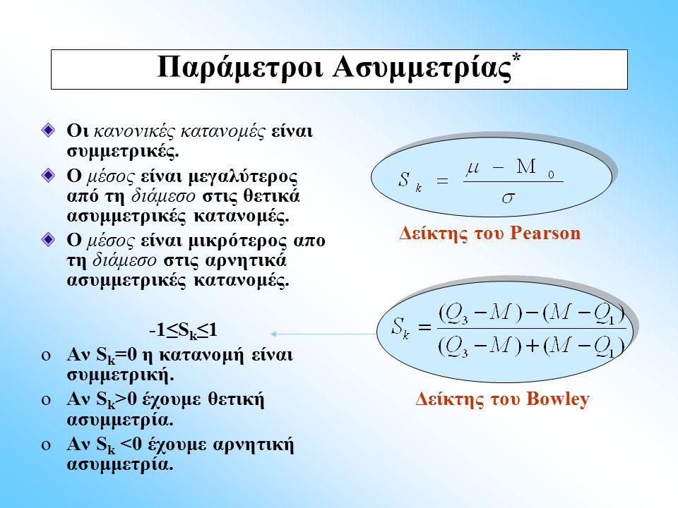 Παράμετροι Ασυμμετρίας*