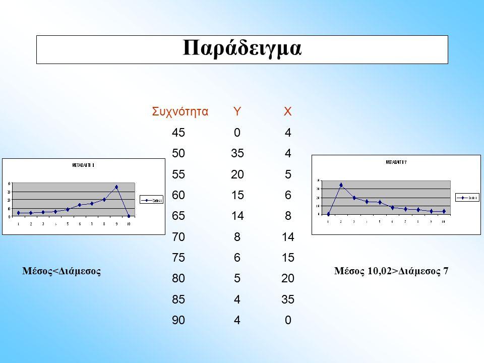 Παράδειγμα Μέσος<Διάμεσος Μέσος 10,02>Διάμεσος 7 Συχνότητα Υ Χ