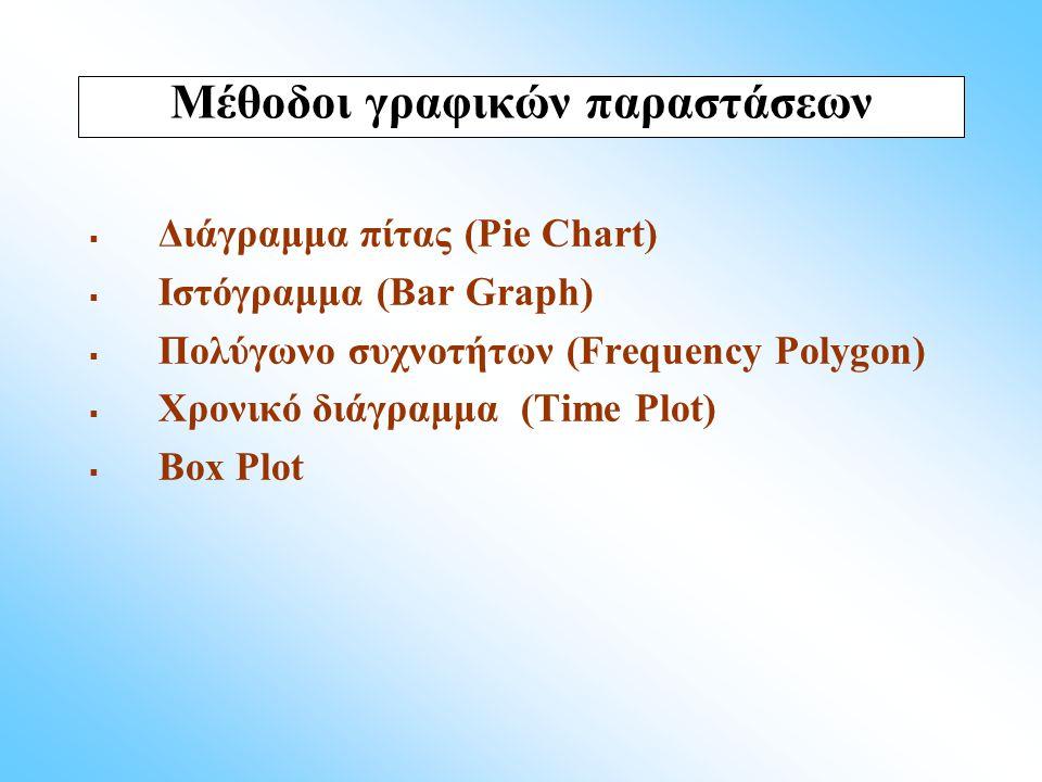 Μέθοδοι γραφικών παραστάσεων