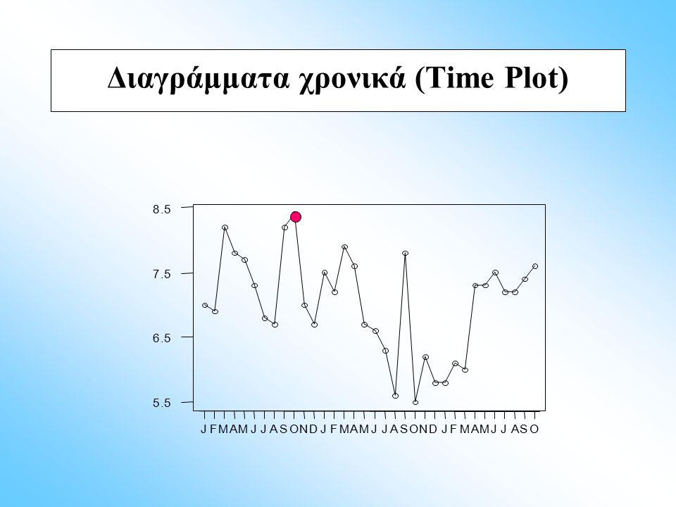 Διαγράμματα χρονικά (Time Plot)
