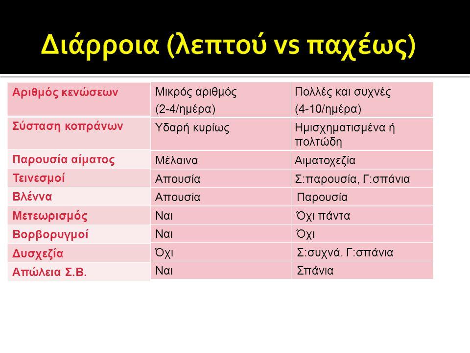 Διάρροια (λεπτού vs παχέως)
