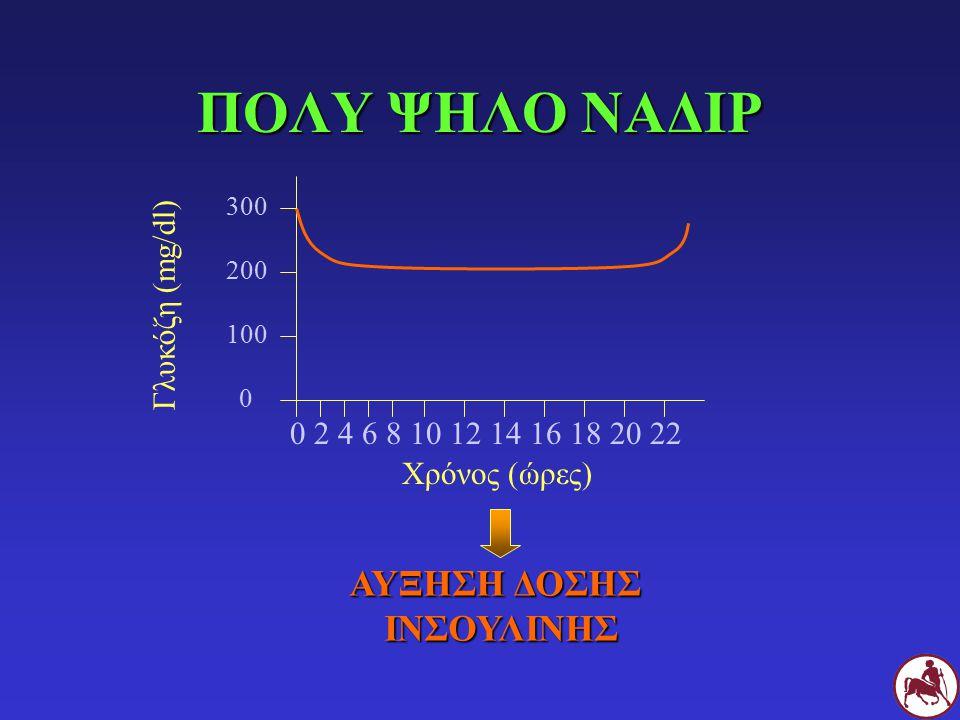 ΠΟΛΥ ΨΗΛΟ ΝΑΔΙΡ ΑΥΞΗΣΗ ΔΟΣΗΣ ΙΝΣΟΥΛΙΝΗΣ Γλυκόζη (mg/dl)