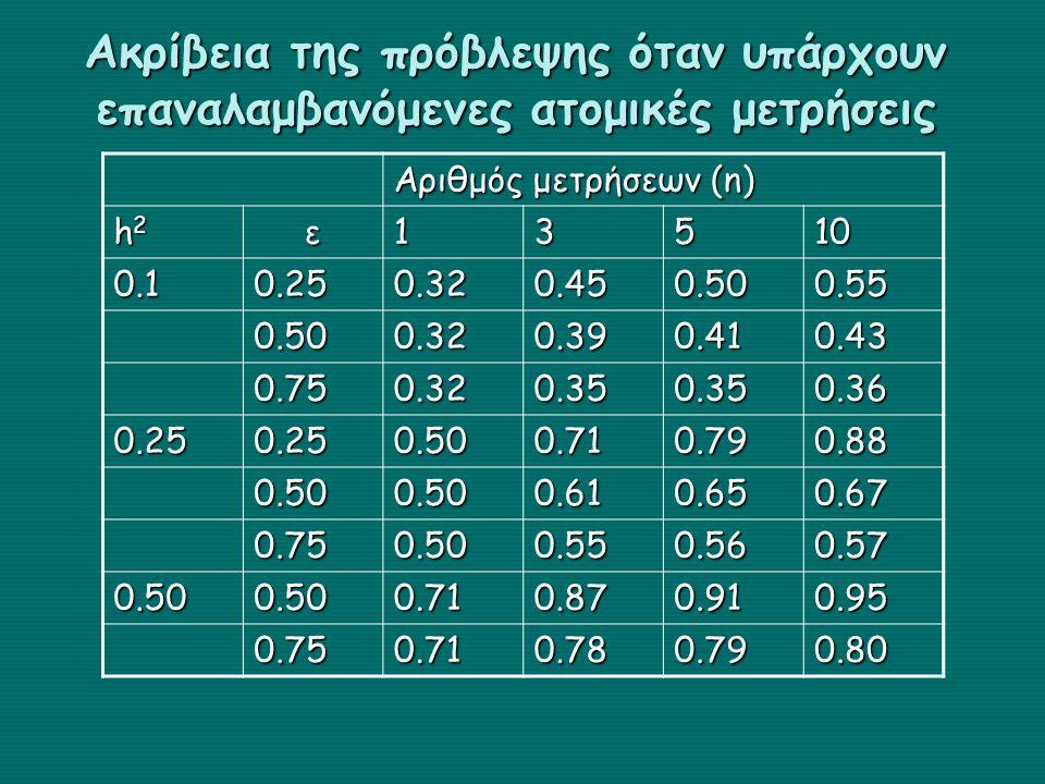 Ακρίβεια της πρόβλεψης όταν υπάρχουν επαναλαμβανόμενες ατομικές μετρήσεις