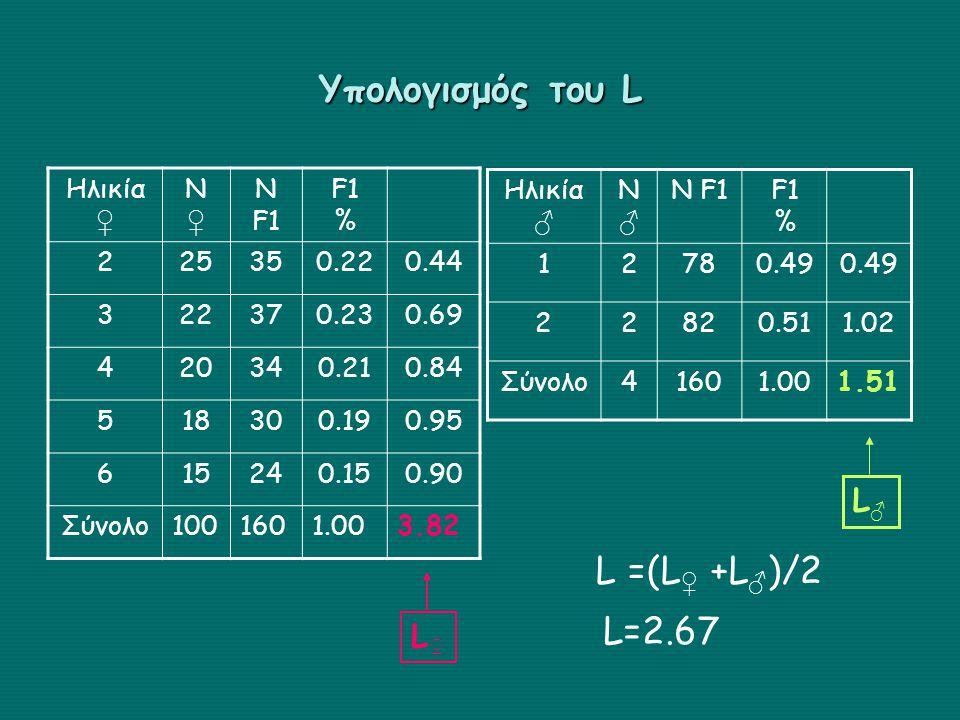 Υπολογισμός του L L =(L♀ +L♂)/2 L=2.67 L♂ L♀ Ηλικία ♀ Ν ♀ Ν F1 F1 % 2