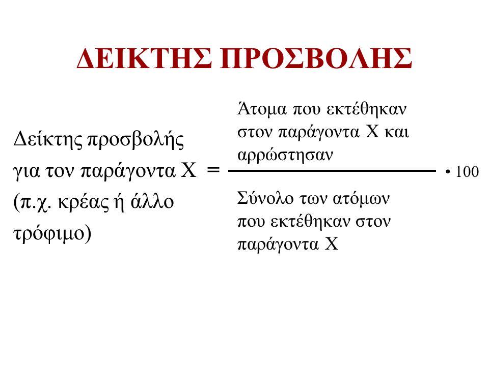 ΔΕΙΚΤΗΣ ΠΡΟΣΒΟΛΗΣ Δείκτης προσβολής για τον παράγοντα Χ =
