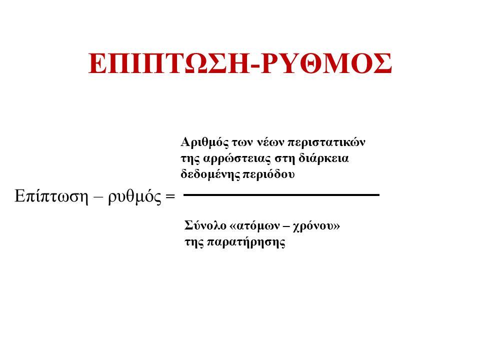 ΕΠΙΠΤΩΣΗ-ΡΥΘΜΟΣ Επίπτωση – ρυθμός =