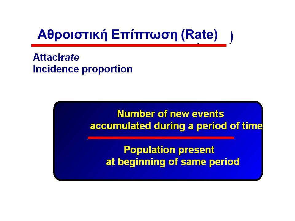 Αθροιστική Επίπτωση (Rate)