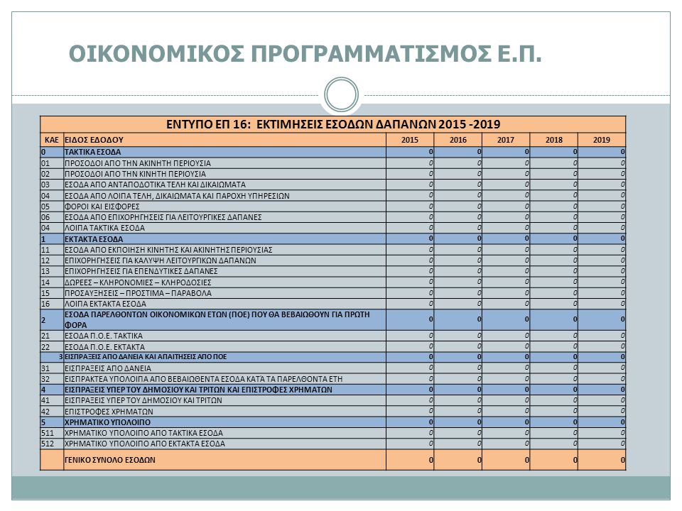 ΕΝΤΥΠΟ ΕΠ 16: ΕΚΤΙΜΗΣΕΙΣ ΕΣΟΔΩΝ ΔΑΠΑΝΩΝ 2015 -2019