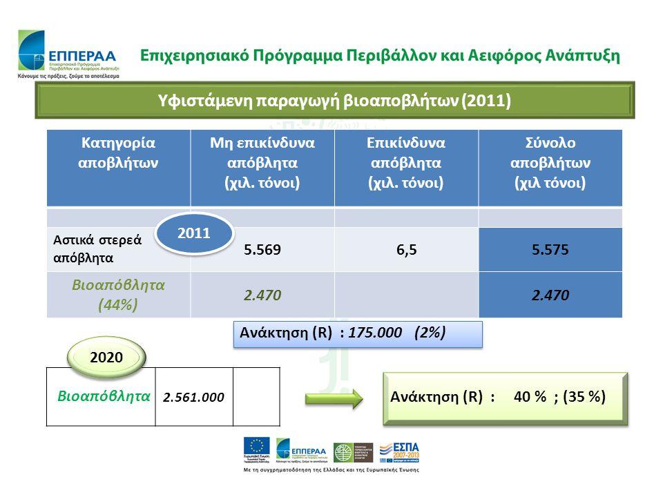 Υφιστάμενη παραγωγή βιοαποβλήτων (2011) Μη επικίνδυνα απόβλητα