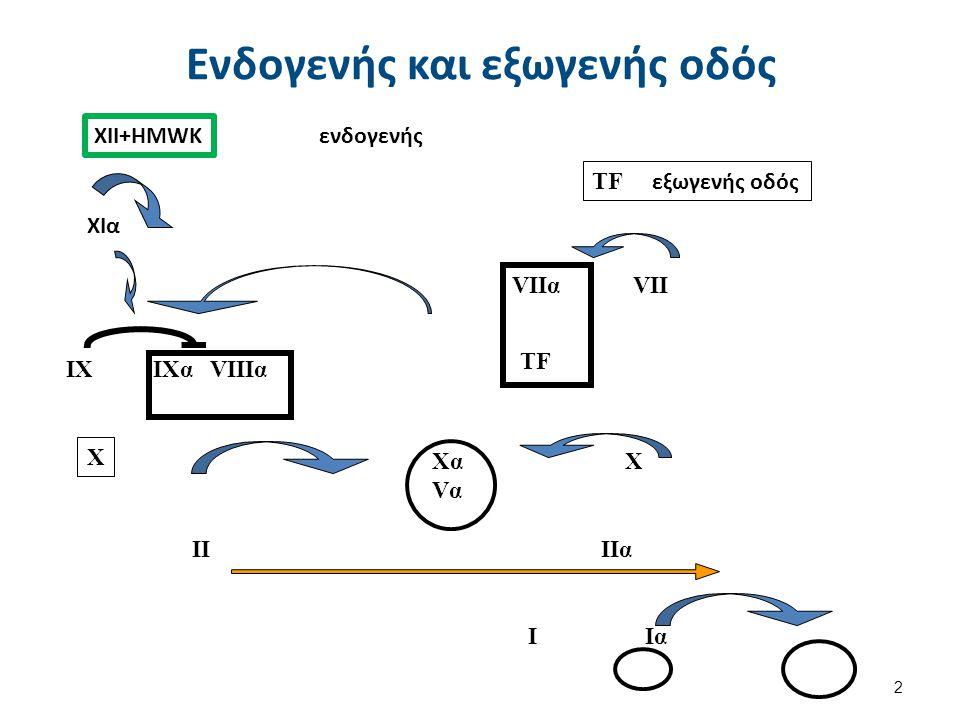 Τι ελέγχουμε; Εξωγενής οδός ΡΤ- χρόνος προθρομβίνης.