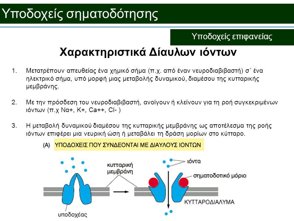 Χαρακτηριστικά Δίαυλων ιόντων