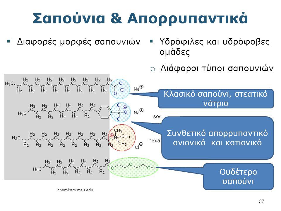 Φυσικά Λίπη & Έλαια Κορεσμένα οξέα (%) Ακόρεστα οξέα (%) Πηγή