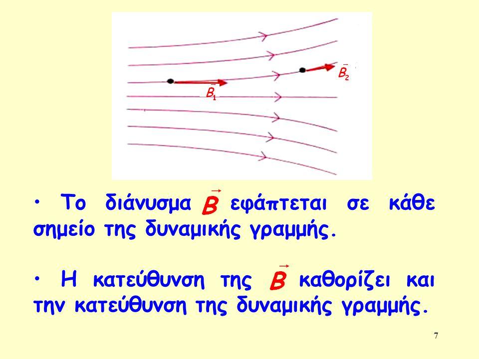 Το διάνυσμα εφάπτεται σε κάθε σημείο της δυναμικής γραμμής.