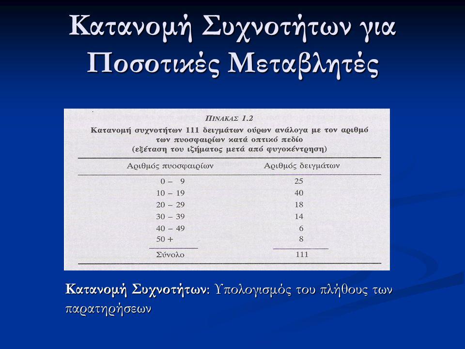 Κατανομή Συχνοτήτων για Ποσοτικές Μεταβλητές