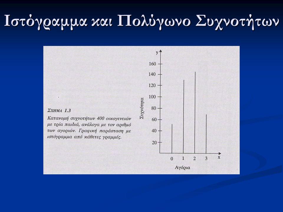 Ιστόγραμμα και Πολύγωνο Συχνοτήτων
