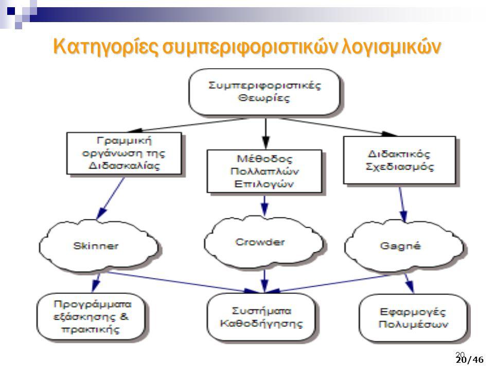 Κατηγορίες συμπεριφοριστικών λογισμικών Κύριοι εκπρόσωποι