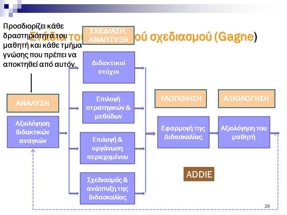 Στάδια του διδακτικού σχεδιασμού (Gagne)