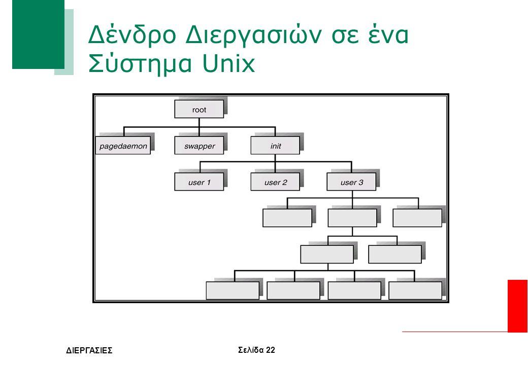 Δένδρο Διεργασιών σε ένα Σύστημα Unix