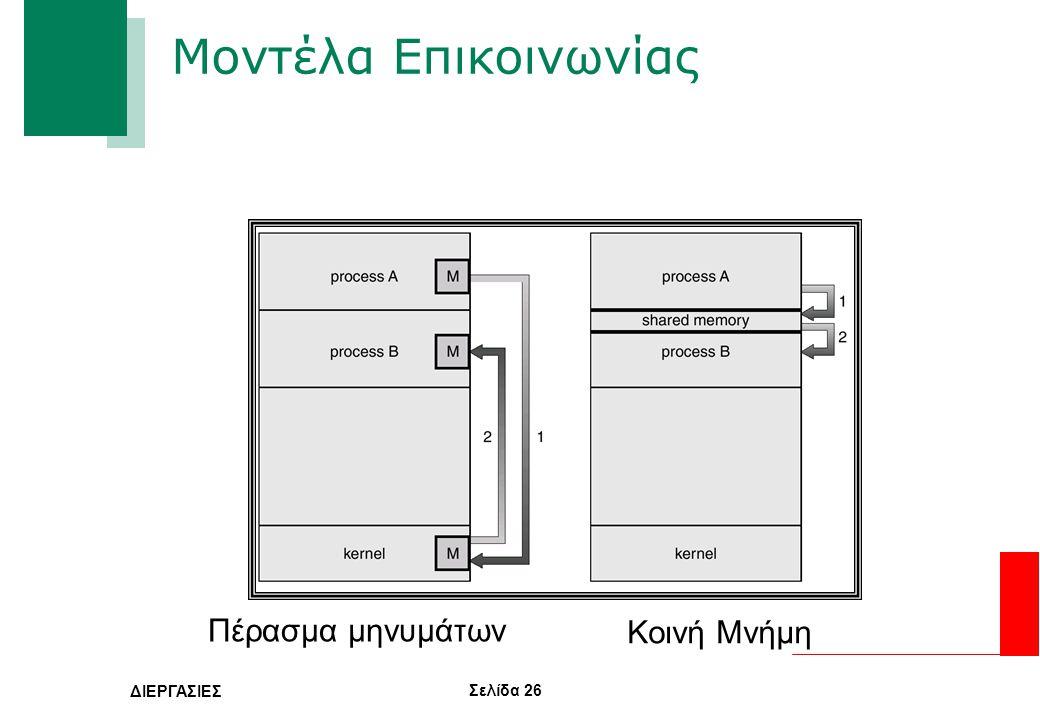 Μοντέλα Επικοινωνίας Πέρασμα μηνυμάτων Κοινή Μνήμη