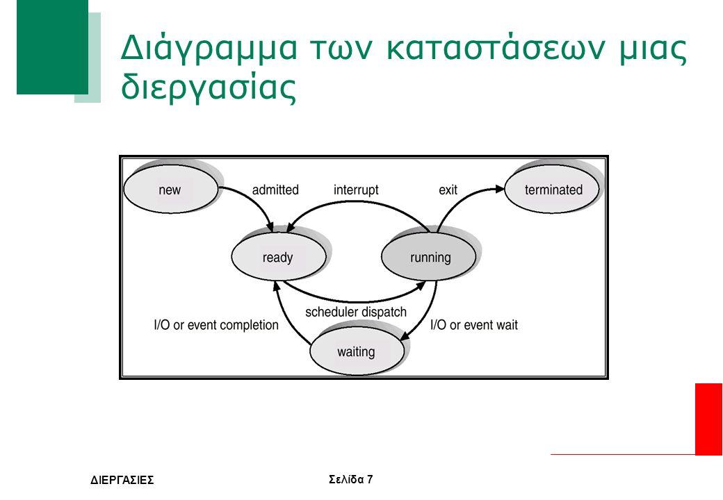 Διάγραμμα των καταστάσεων μιας διεργασίας