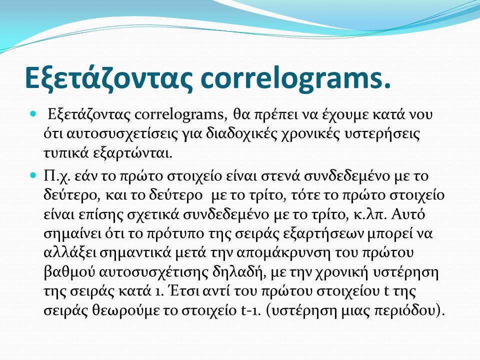 Εξετάζοντας correlograms.