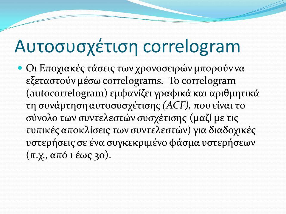 Αυτοσυσχέτιση correlogram