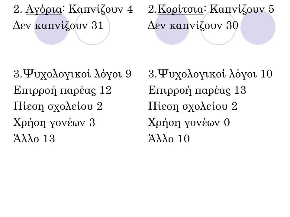 2. Αγόρια: Καπνίζουν 4 Δεν καπνίζουν 31. 3.Ψυχολογικοί λόγοι 9. Επιρροή παρέας 12. Πίεση σχολείου 2.