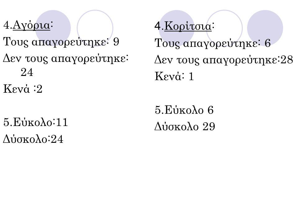 4.Αγόρια: Τους απαγορεύτηκε: 9. Δεν τους απαγορεύτηκε: 24. Κενά :2. 5.Εύκολο:11. Δύσκολο:24. 4.Κορίτσια:
