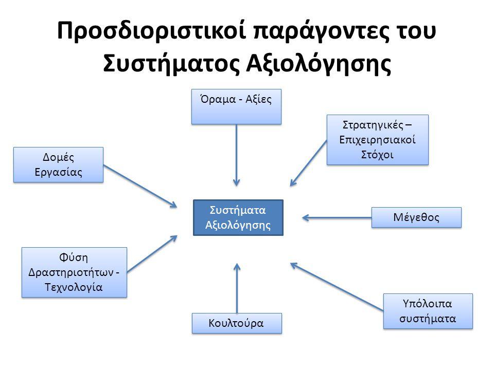 Προσδιοριστικοί παράγοντες του Συστήματος Αξιολόγησης