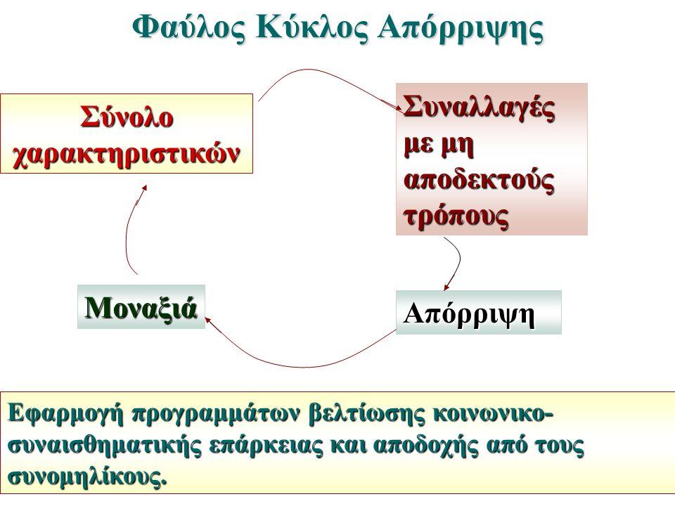 Φαύλος Κύκλος Απόρριψης Σύνολο χαρακτηριστικών