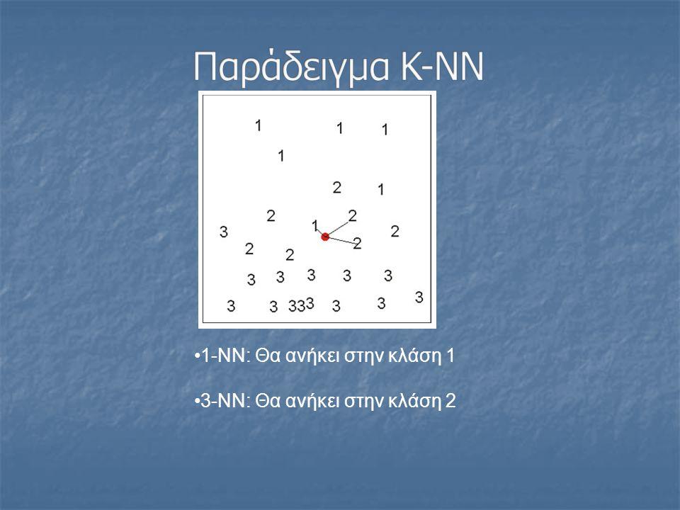 Παράδειγμα K-NN 1-NN: Θα ανήκει στην κλάση 1