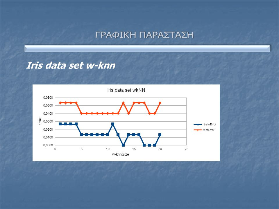 ΓΡΑΦΙΚΗ ΠΑΡΑΣΤΑΣΗ Iris data set w-knn