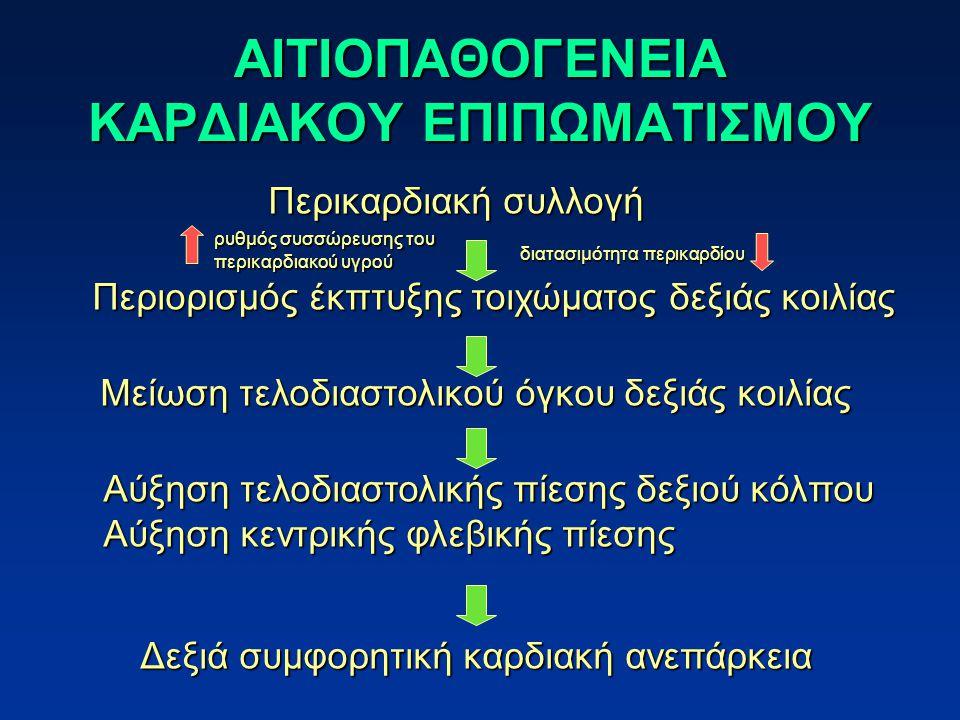 ΑΙΤΙΟΠΑΘΟΓΕΝΕΙΑ ΚΑΡΔΙΑΚΟΥ ΕΠΙΠΩΜΑΤΙΣΜΟΥ