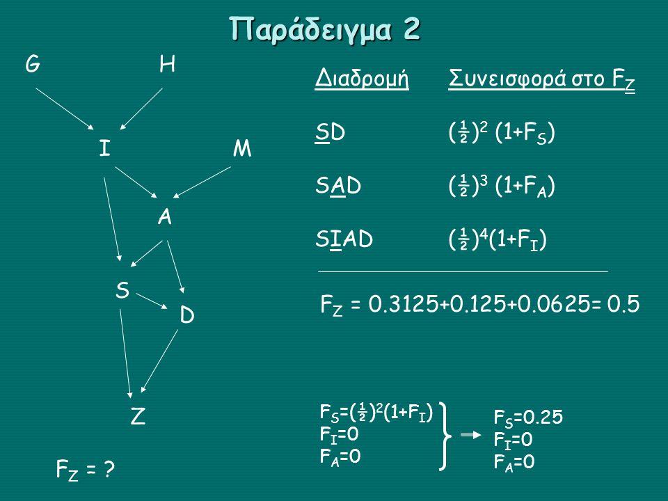Παράδειγμα 2 G H Διαδρομή Συνεισφορά στο FZ SD (½)2 (1+FS)