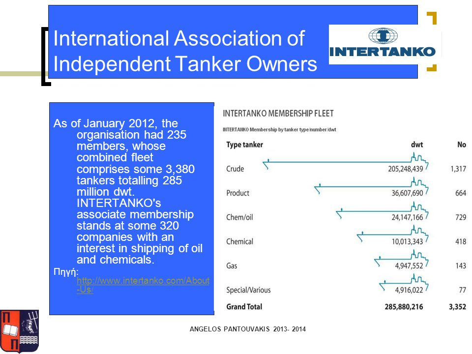 International Association of Independent Tanker Owners