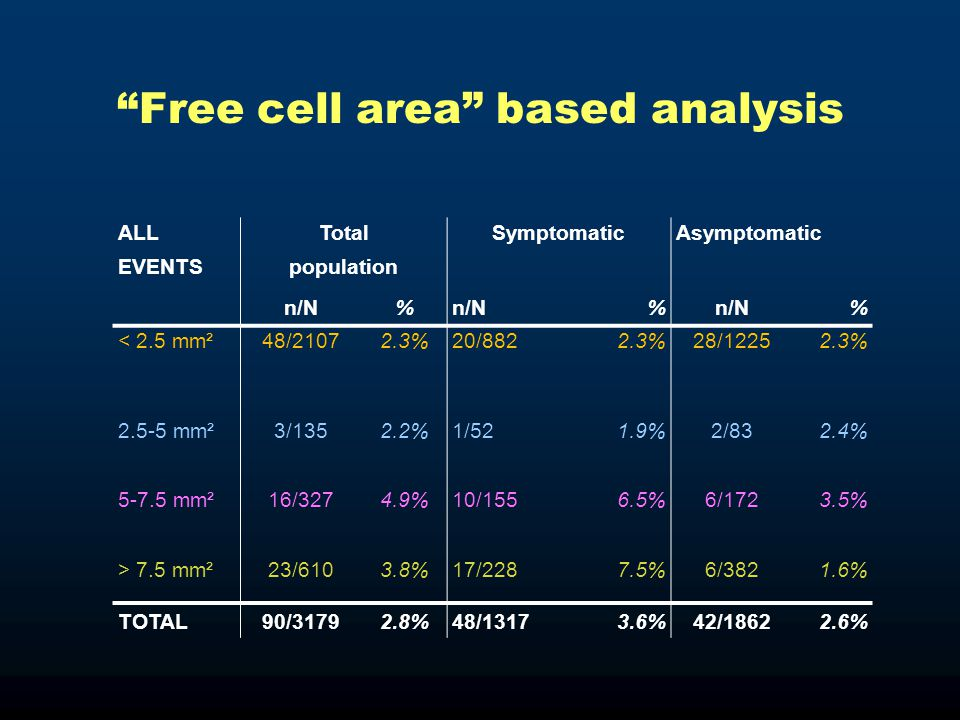 Free cell area based analysis