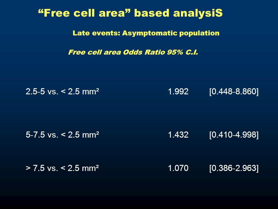 Free cell area based analysiS Late events: Asymptomatic population Free cell area Odds Ratio 95% C.I.