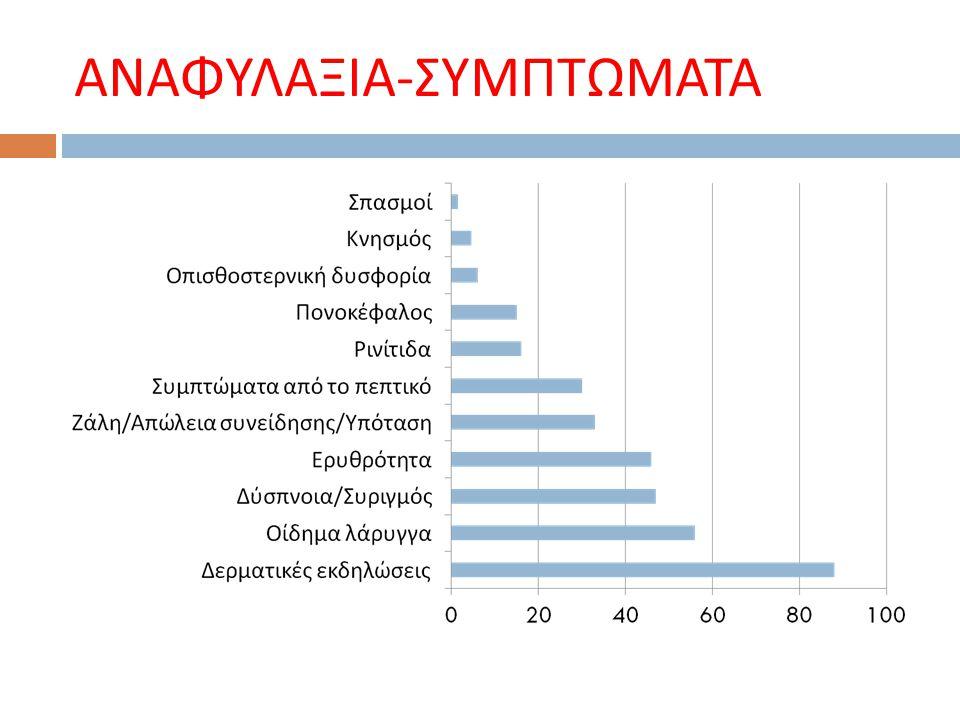 ΑΝΑΦΥΛΑΞΙΑ-ΣΥΜΠΤΩΜΑΤΑ
