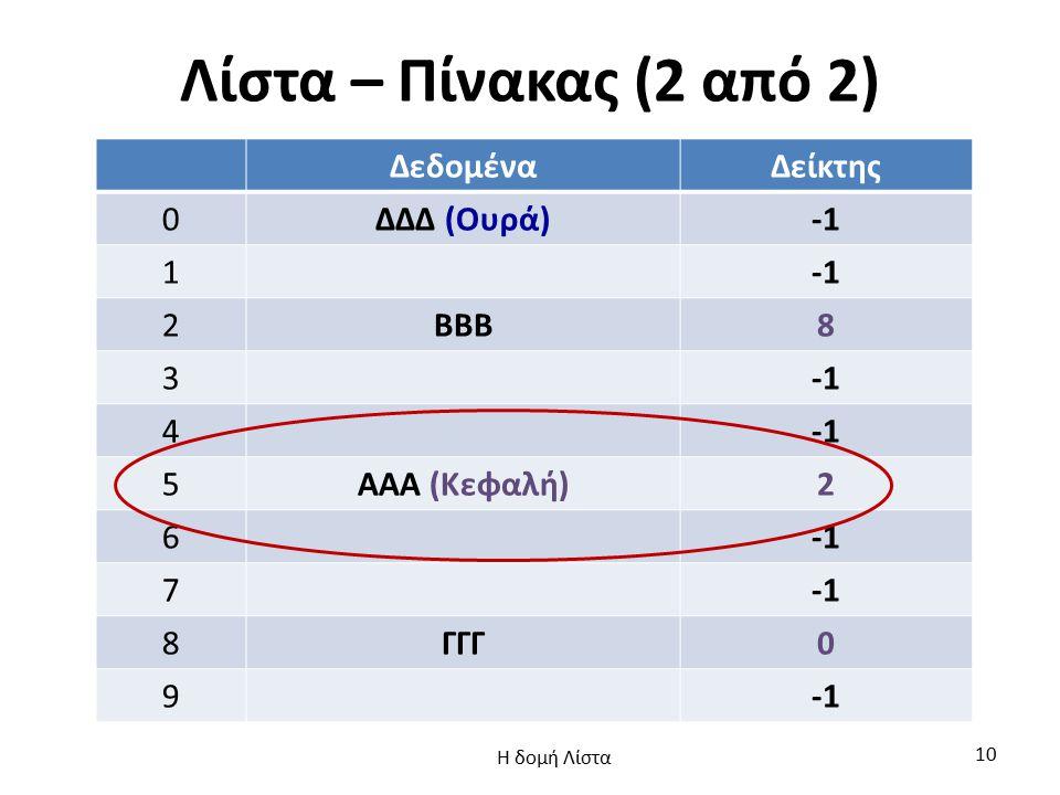 Λίστα – Πίνακας (2 από 2) Δεδομένα Δείκτης ΔΔΔ (Ουρά) -1 1 2 ΒΒΒ 8 3 4