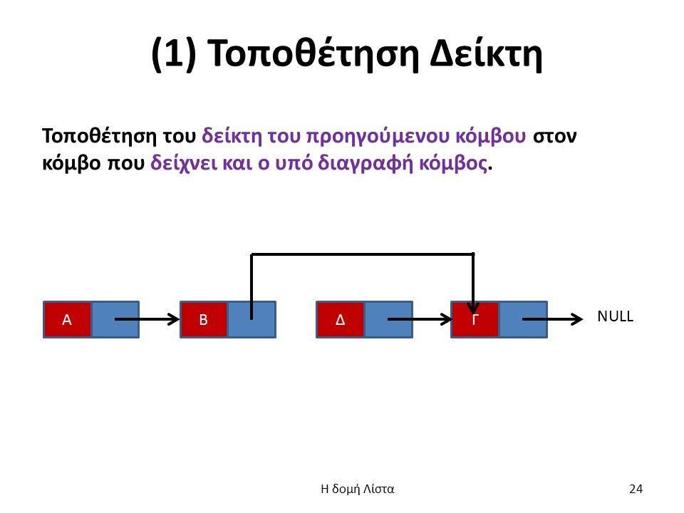 (1) Τοποθέτηση Δείκτη Τοποθέτηση του δείκτη του προηγούμενου κόμβου στον κόμβο που δείχνει και ο υπό διαγραφή κόμβος.