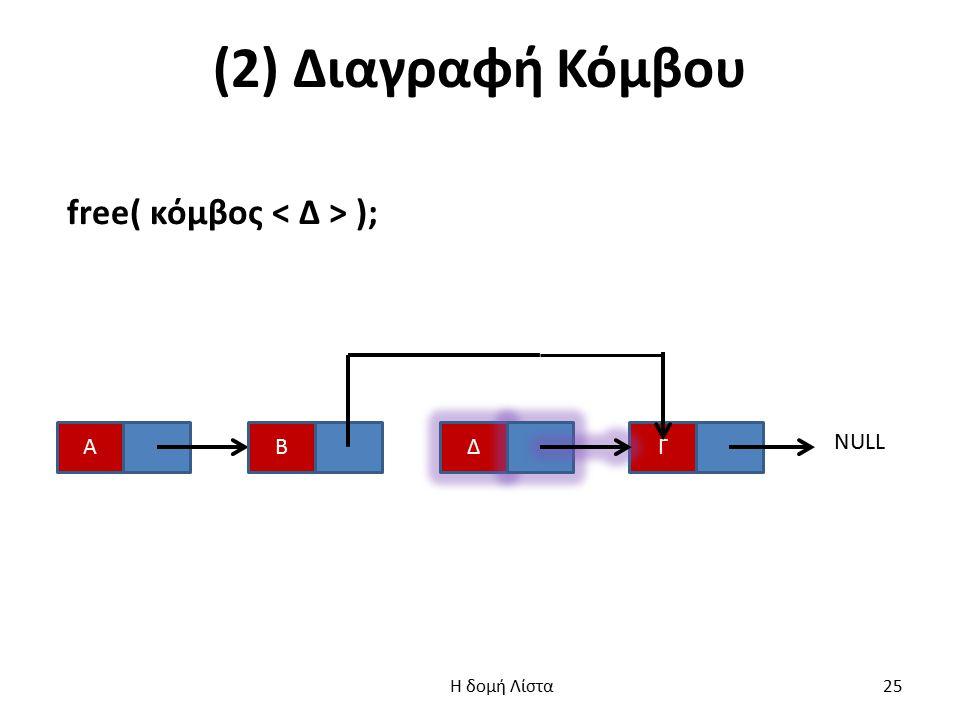 (2) Διαγραφή Κόμβου free( κόμβος < Δ > ); Α Β Δ Γ NULL