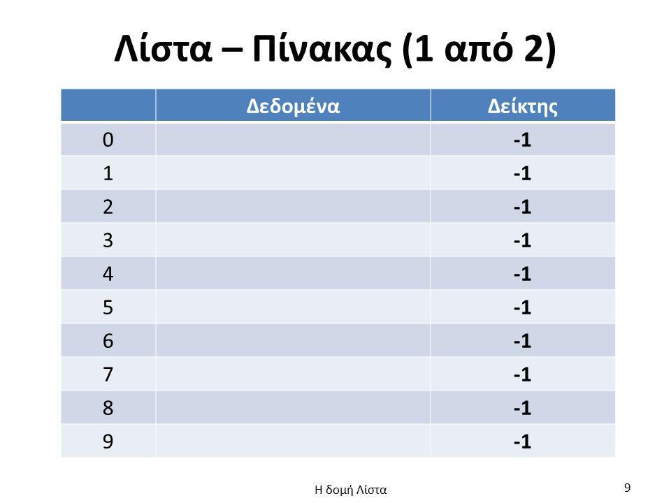 Λίστα – Πίνακας (1 από 2) Δεδομένα Δείκτης -1 1 2 3 4 5 6 7 8 9