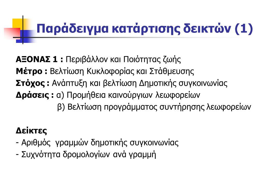 Παράδειγμα κατάρτισης δεικτών (1)