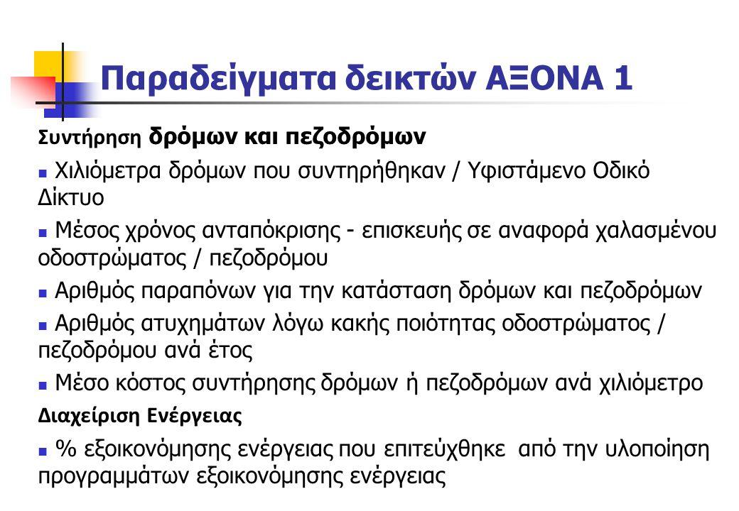 Παραδείγματα δεικτών ΑΞΟΝΑ 1