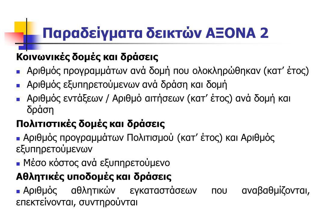 Παραδείγματα δεικτών ΑΞΟΝΑ 2