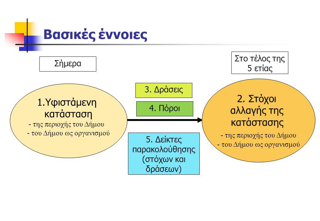 Βασικές έννοιες 2. Στόχοι 1.Υφιστάμενη αλλαγής της κατάσταση