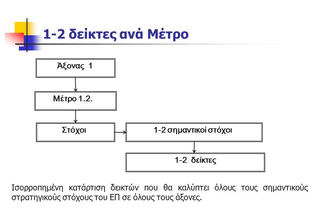 1-2 δείκτες ανά Μέτρο Άξονας 1 Μέτρο 1.2. Στόχοι 1-2 σημαντικοί στόχοι