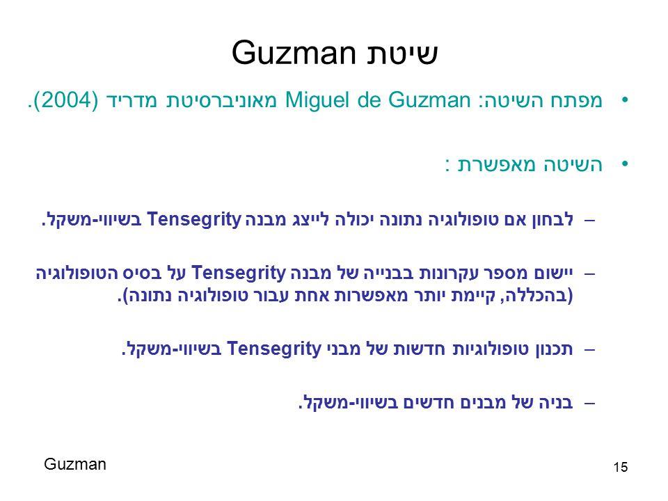 שיטת Guzman מפתח השיטה: Miguel de Guzman מאוניברסיטת מדריד (2004).