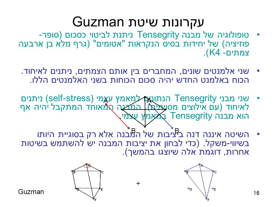 עקרונות שיטת Guzman טופולוגיה של מבנה Tensegrity ניתנת לביטוי כסכום (סופר-פוזיציה) של יחידות בסיס הנקראות אטומים (גרף מלא בן ארבעה צמתים- K4).