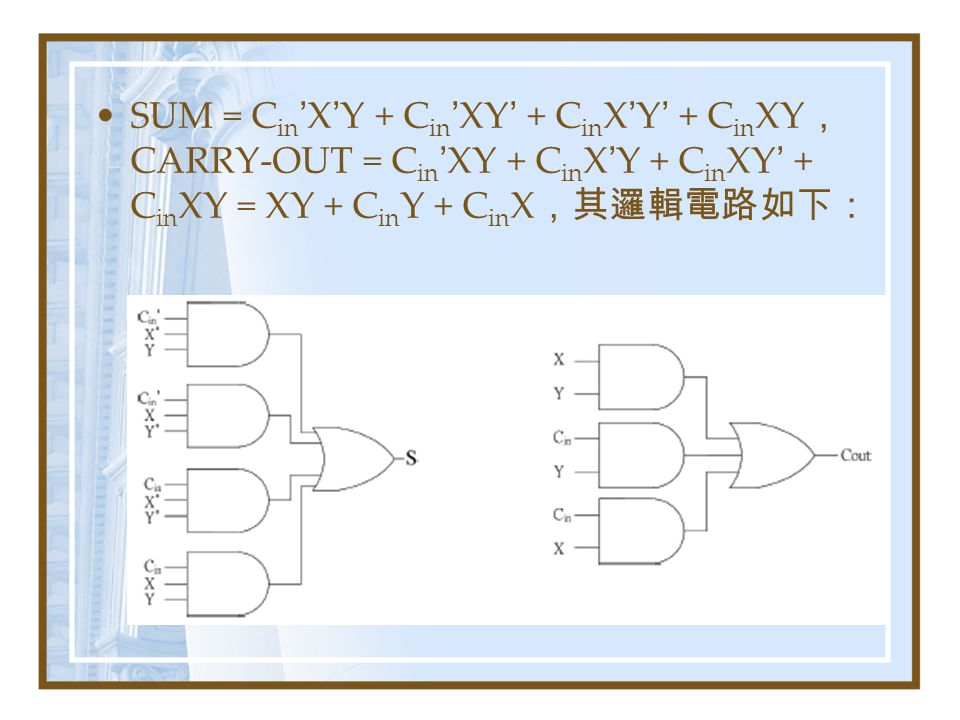 SUM = Cin'X'Y + Cin'XY' + CinX'Y' + CinXY,CARRY-OUT = Cin'XY + CinX'Y + CinXY' + CinXY = XY + CinY + CinX,其邏輯電路如下: